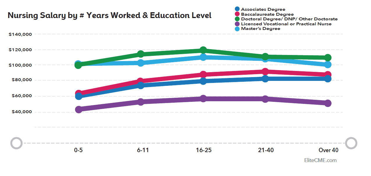 Nursing Salary by # of Years Worked & Education Level