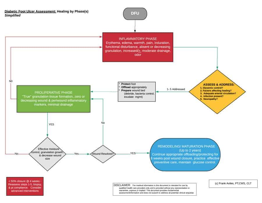 DFU simplified